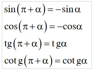 Hai góc hơn kém π: α và π + α
