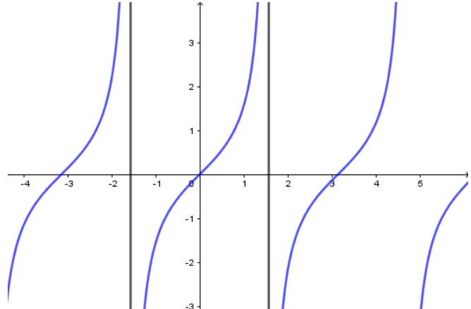 Các hàm số lượng giác
